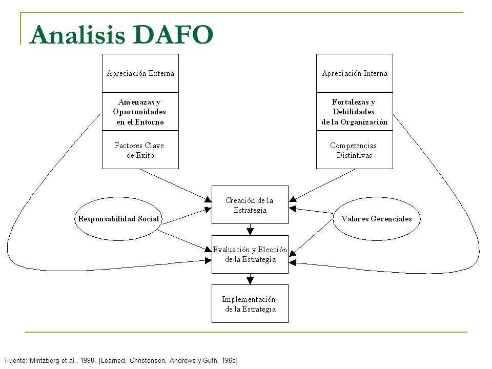 Analisis DAFO Fuente: Mintzberg et al., 1998. [Learned, Christensen, Andrews y Guth, 1965]